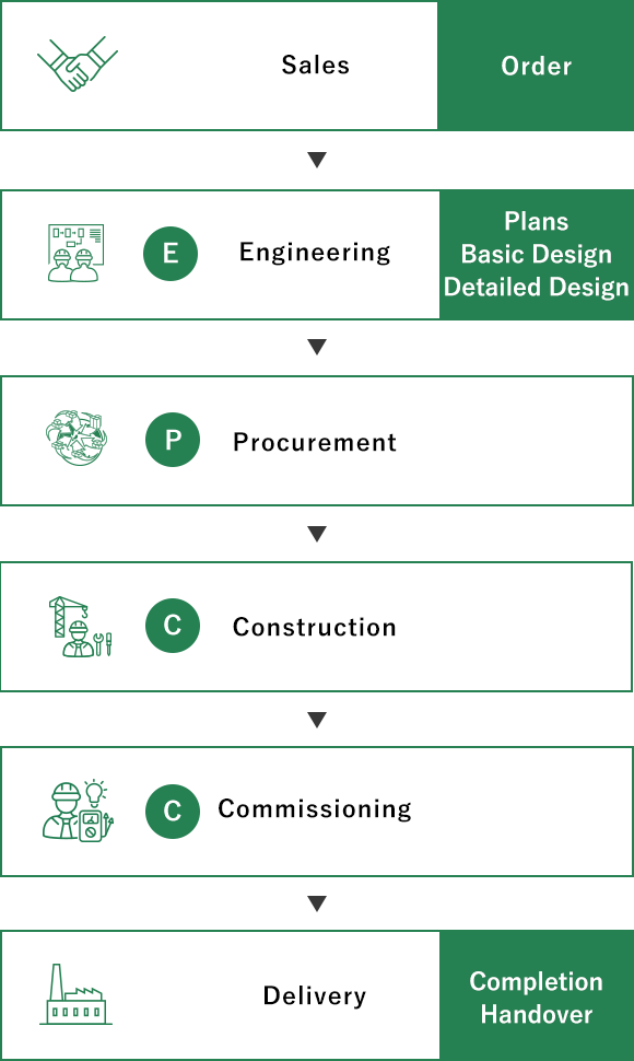 The basic plant construction flow can be broken down into E (Engineering), P (Procurement) and C (Construction Commissioning).