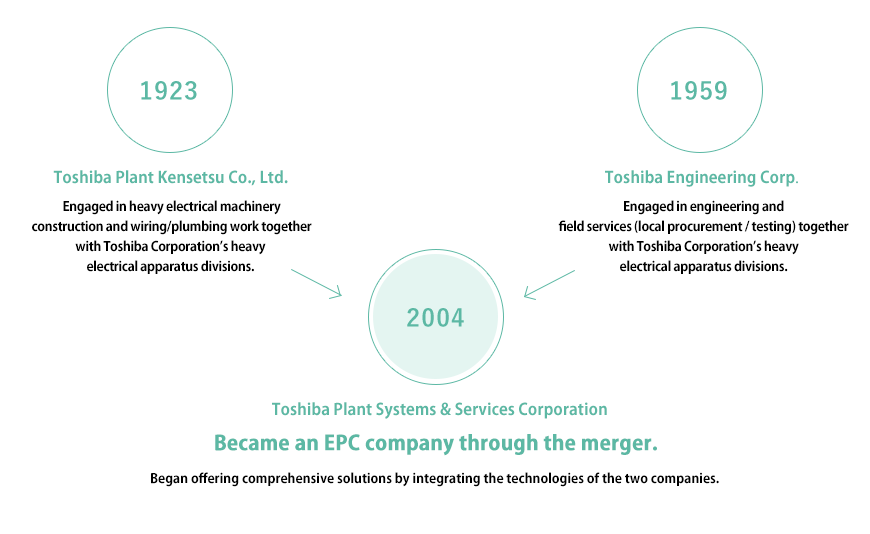 History of Toshiba Plant Systems & Services