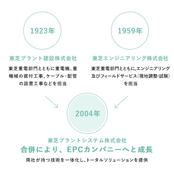 東芝 プラント システム 株式 会社