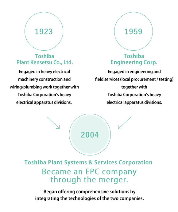 History of Toshiba Plant Systems & Services | Company Information